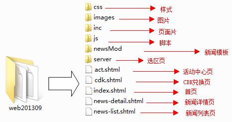 具体查看附件:文件目录结构